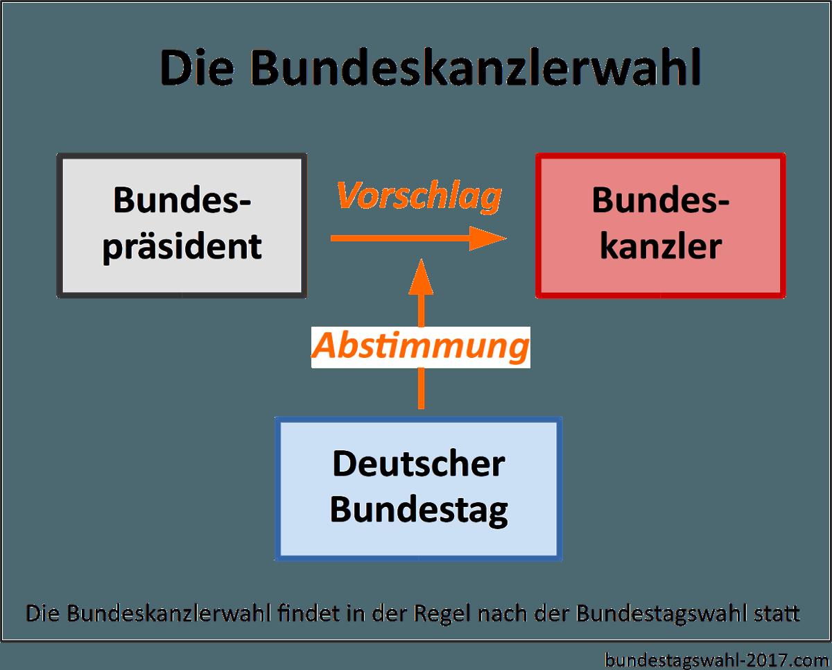 Bundeskanzlerwahl