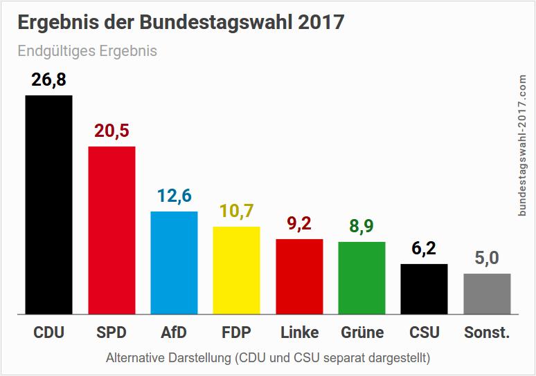 Alternative Darstellung des Wahlergebnisses der Bundestagswahl (CDU und CSU getrennt)