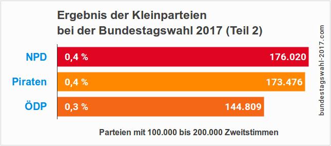 Endgültiges Wahlergebnis der Kleinparteien bei der BTW (NPD, Piraten und ÖDP)