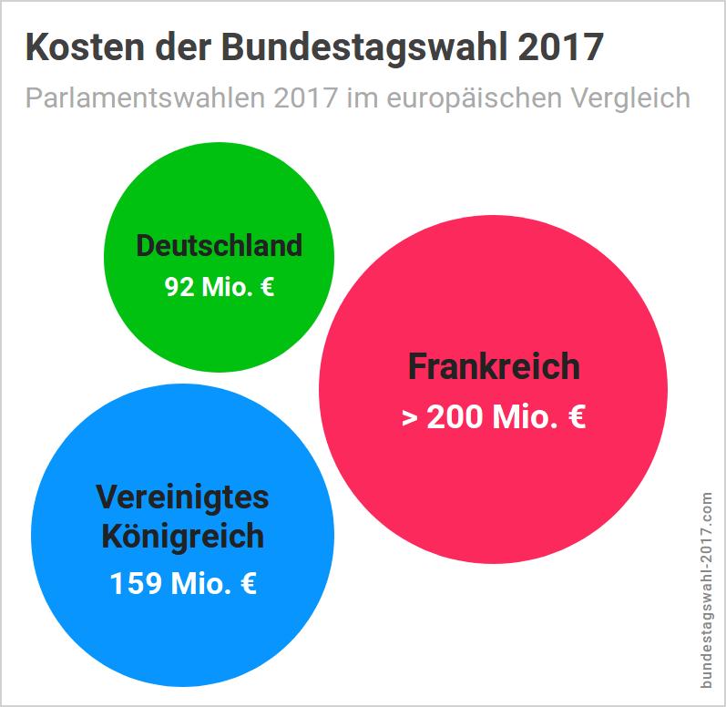 Ergebnis der Bundestagswahl - Kosten der BTW im europäischen Vergleich