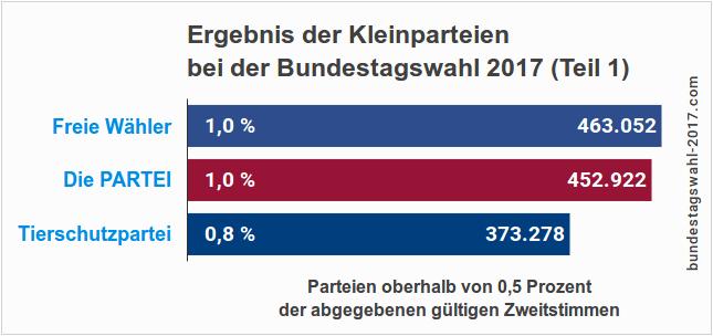 Ergebnis der Kleinparteien