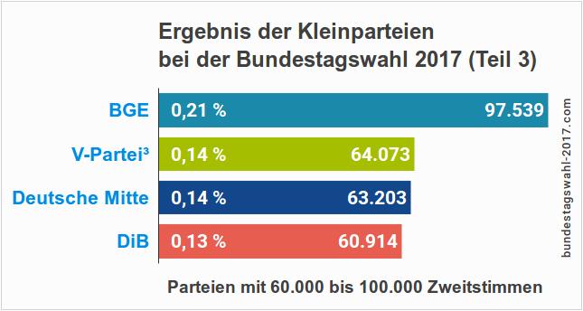 Ergebnisse der kleinen Parteien bei der Bundestagswahl (BGE, V-Partei, Deutsche Mitte und DiB)