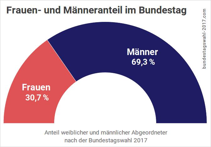 Frauenanteil im Bundestag