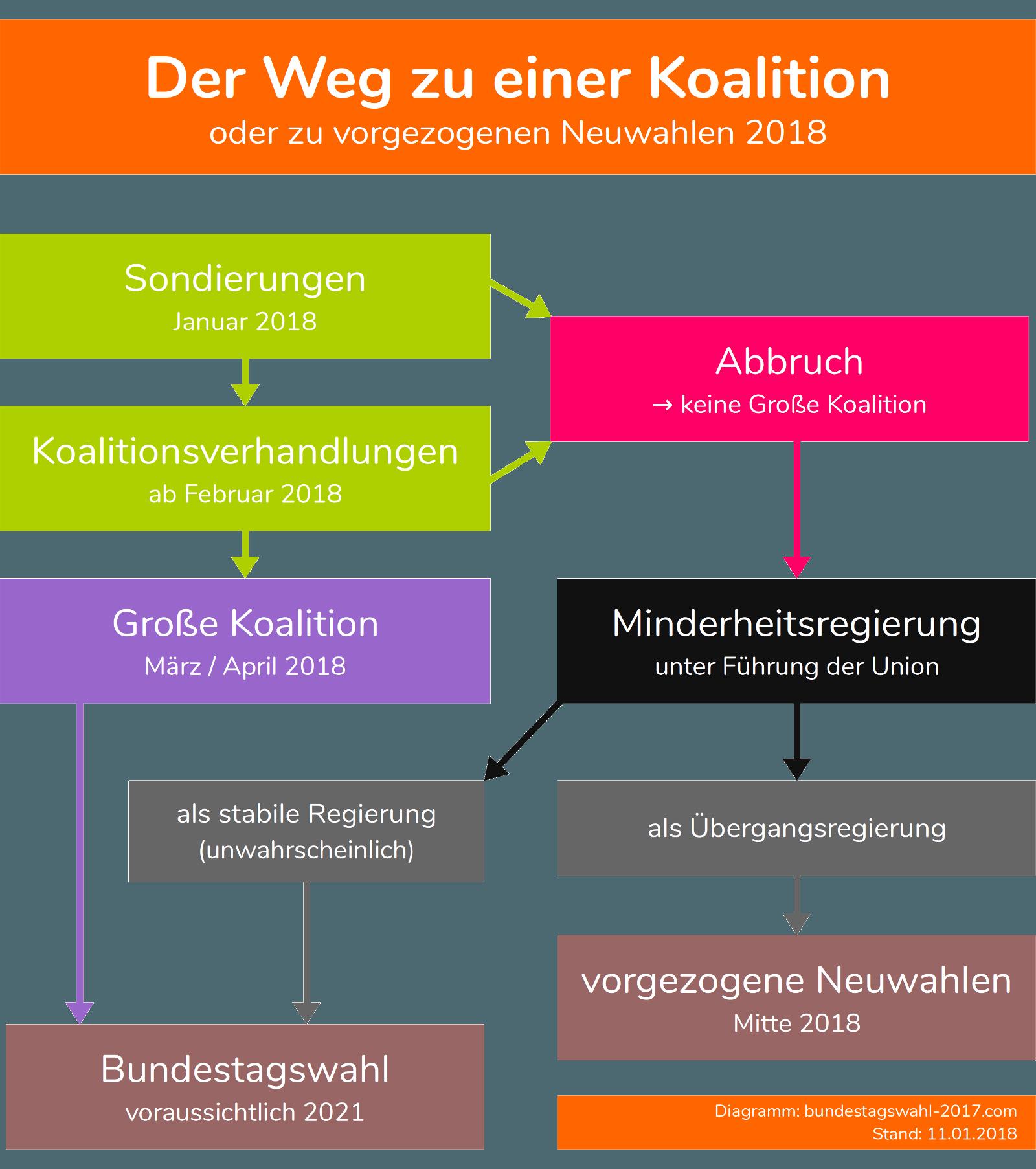 Zeitplan der Koalitionsverhandlungen für eine große Koalition