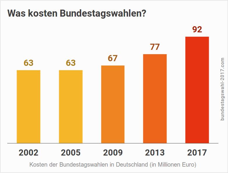 Kosten der Bundestagswahlen in Deutschland bis 2017