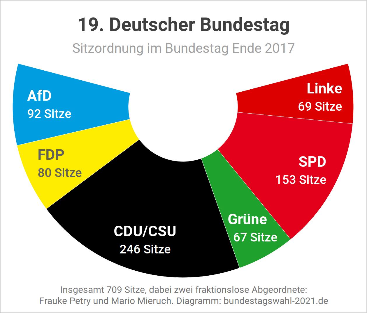 Sitzordnung im Bundestag nach der Bundestagswahl