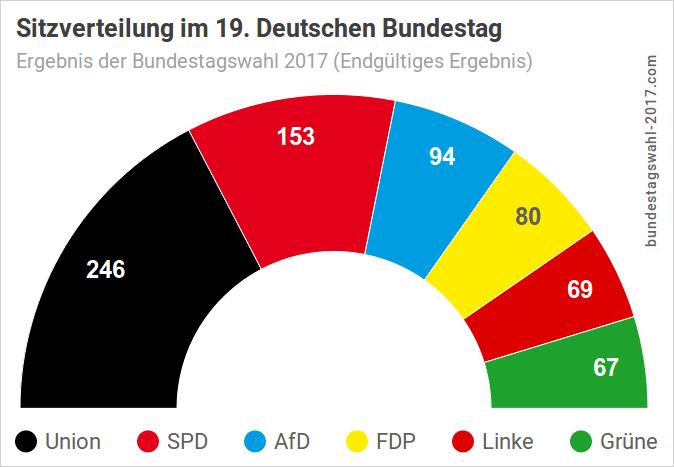 Sitzverteilung im Bundestag - Ergebnis der Wahl 2017