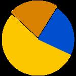 Diagramm über die sinkende Wahlbeteiligung bei Bundestagswahlen in Deutschland