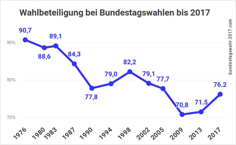 Wahlbeteiligung bei der Bundestagswahl 2017