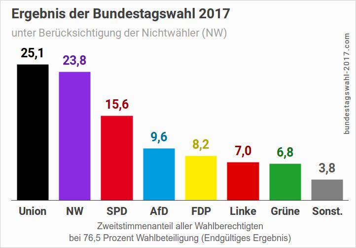 Wahlergebnis der Bundestagswahl