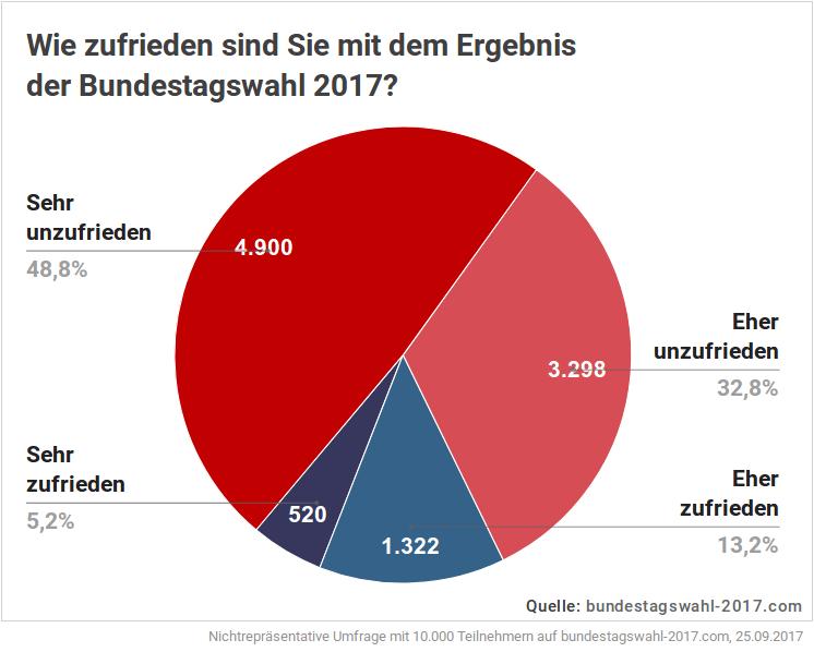 Zufriedenheit der Wähler über das Wahlergebnis der Bundestagswahl