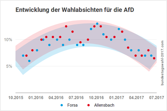 AfD bei der Bundestagswahl