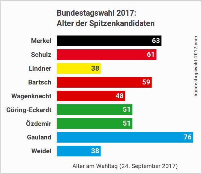 Alter der Kandidaten bei der Bundestagswahl