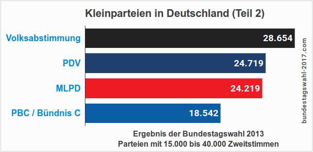 Kleinparteien bei der Bundestagswahl