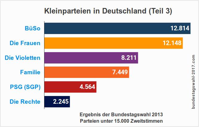 Kleinstparteien bei der Wahl 2017