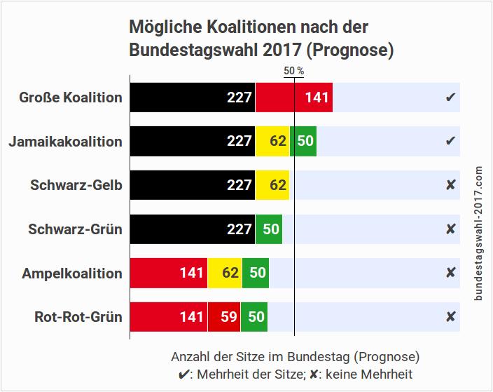 Koalitionen nach der Bundestagswahl