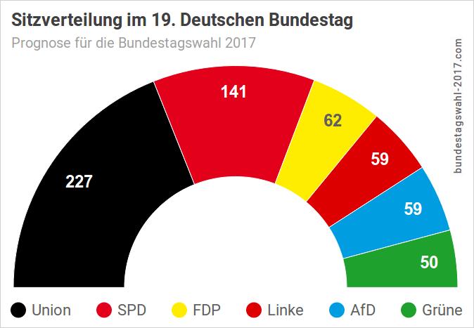 Prognose für die Sitzverteilung im Bundestag