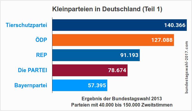Parteien, die bei der Bundestagswahl zugelassen sind.