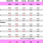 Verlässlichkeit der Umfragen zur Bundestagswahl 2017