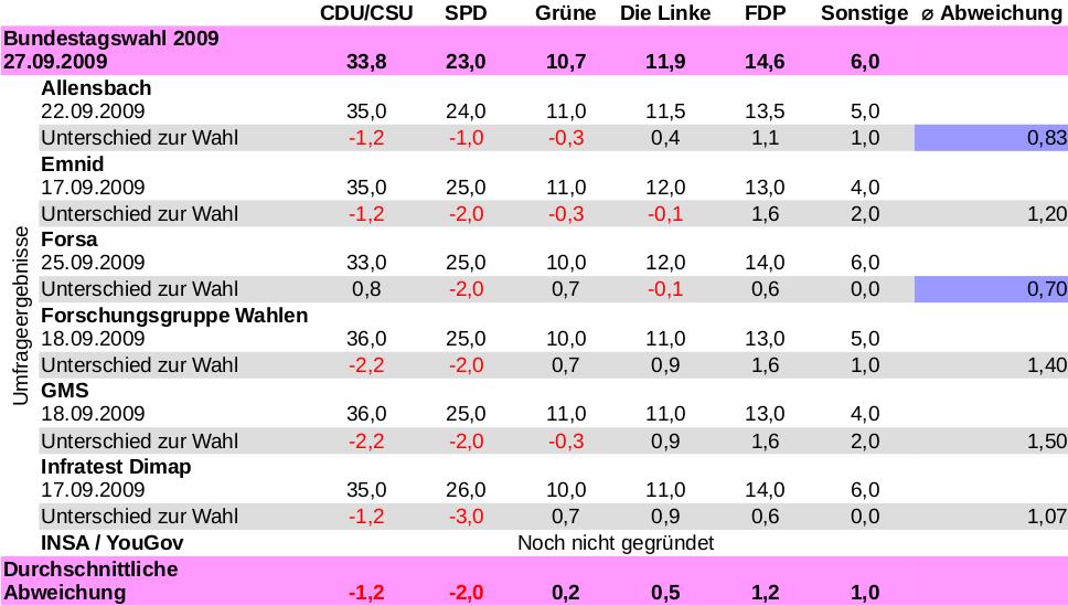 Ergebnisse der vorletzten Bundestagswahl im Vergleich zu Umfragenergebnisse (Tabelle)