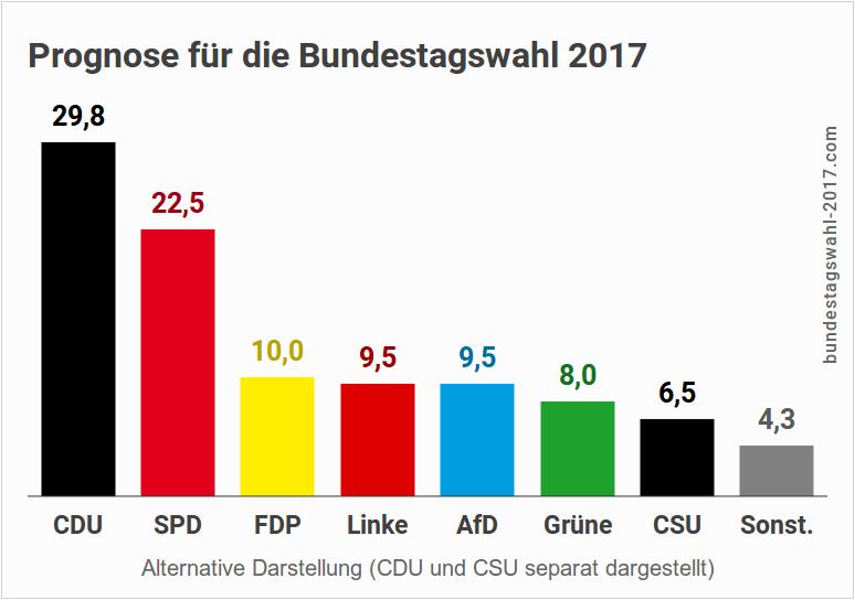 Alternative Darstellung von Wahlergebnis und Umfragen bei der Bundestagswahl