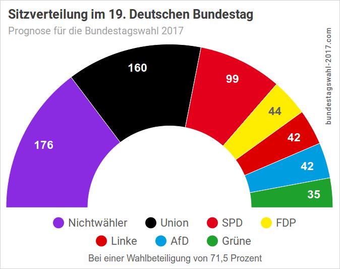 Verteilung der Sitze im Parlament (Halbkreis-Diagramm) mit Nichtwähleranteil