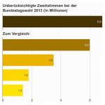 Grafik über die Anzahl der unberücksichtigte Stimmen bei Bundestagswahlen (wegen der Sperrklausel)