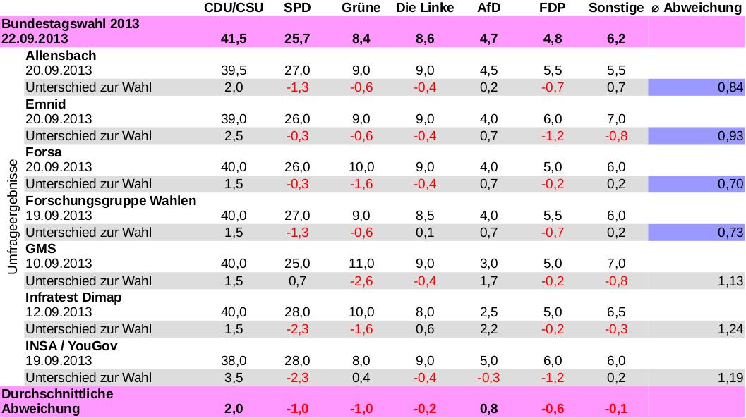 Tabelle mit Vergleich ver Verlässlichkeit der Umfrageninstitute bei der Bundestagswahl
