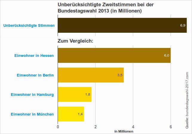 Vergleich der Anzahl der unberücksichtigten Zweitstimmen bei der Bundestagswahl mit deutsche Städte