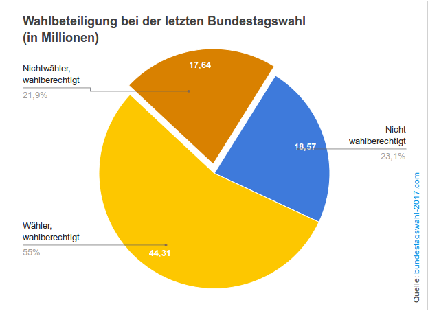 Wie hoch wird die Wahlbeteiligung bei der nächsten Bundestagswahl wohl sein?