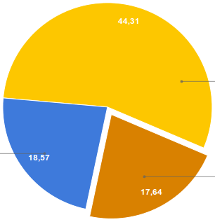Diagramm der Wahlbeteiligung bei Bundestagswahlen