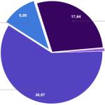 40 % der Wahlberechtigten sind im Bundestag nicht repräsentiert