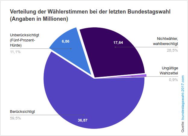 Wahlbeteiligung und Verteilung der Stimmen der Wahlberechtigte bei Bundestagswahlen