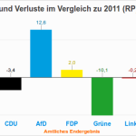 Rheinland-Pfalz: Ergebnis der Landtagswahl 2016