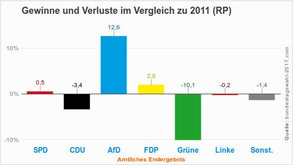 Gewinne und Verluste bei der Landtagswahl 2016 in Rheinland-Pflaz
