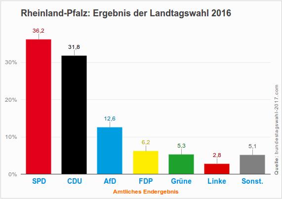 Ergebnis der Landtagswahl 2016 in Rheinland-Pflaz