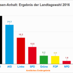 Sachsen-Anhalt: Ergebnis der Landtagswahl 2016