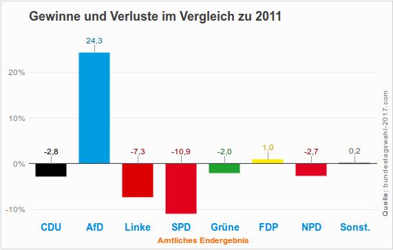 Gewinne und Verluste bei der Landtagswahl 2016 in Sachsen-Anhalt