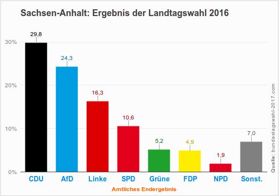 Ergebnis der Landtagswahl 2016 in Sachsen-Anhalt