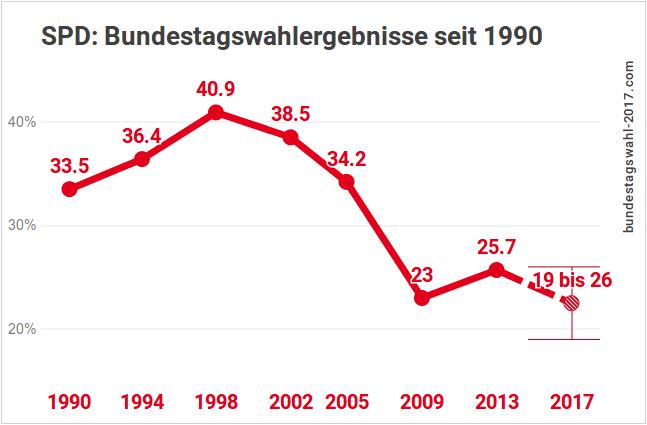 Ergebnisse der SPD bei Bundestagswahlen (inkl. Prognose für 2017)