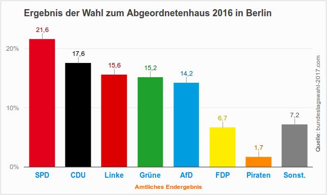 Amtliches Endergebnis der Abgeordnetenhauswahl (Landtagswahl) 2016 in Berlin