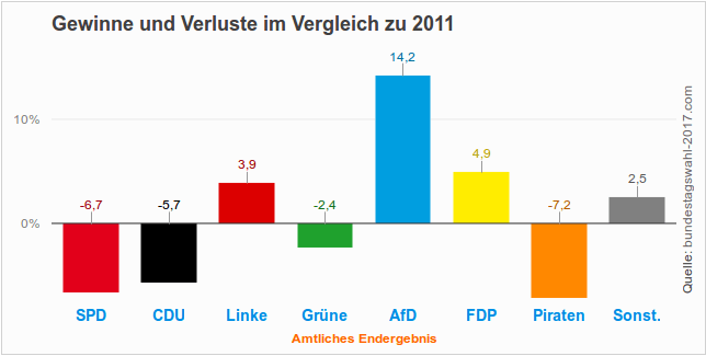 Gewinne und Verluste (Ergebnis) bei der Abgeordnetenhauswahl 2016 in Berlin