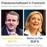 Präsidentschaftswahl in Frankreich 2017