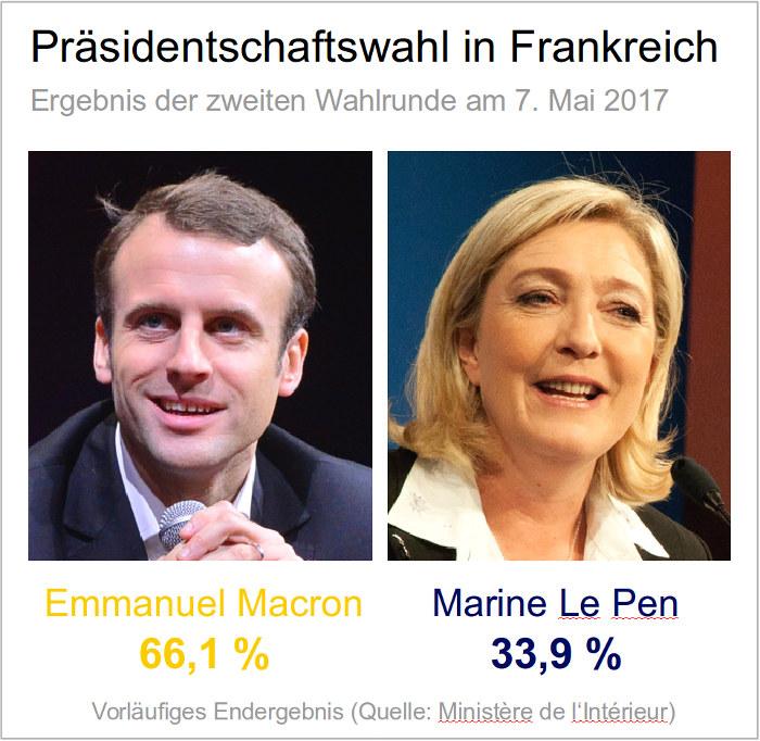 Emmanuel Macron gewinnt die Wahl in Frankreich gegen Marine Le Pen und wird neuer Präsident