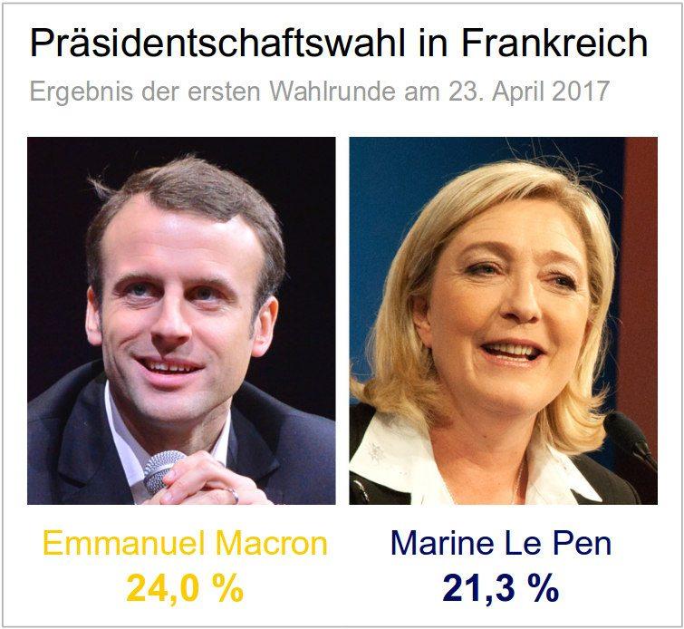 Frankreich: Ergebnis erste Runde der Präsidentschaftswahl - Macron und Le Pen