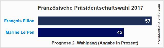 Französische Bundestagswahl, 2. Wahlgang (Stichwahl)