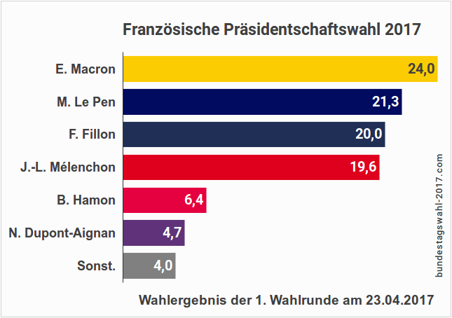Präsidentschaftswahl in Frankreich - Ergebnis der ersten Wahlrunde