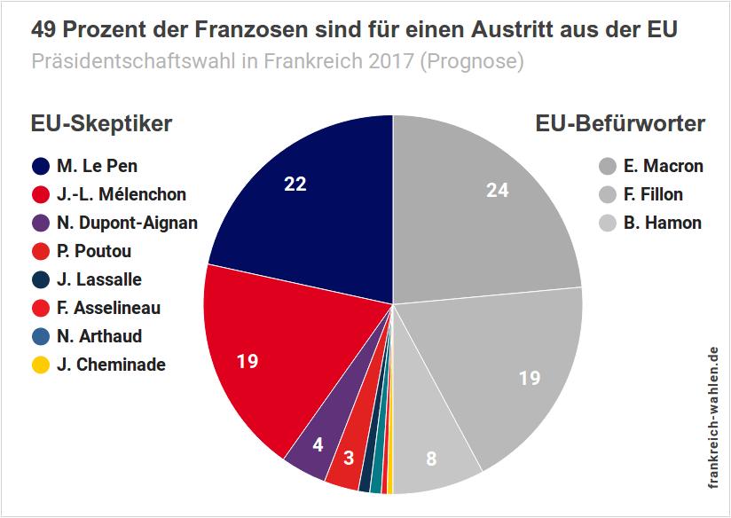 Wahl in Frankreich: die Hälfte der Franzosen ist für EU-Austritt