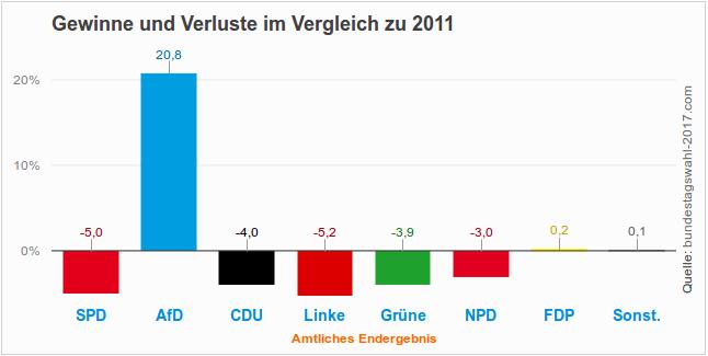 Gewinne und Verluste bei der Landtagswahl 2016 in Mecklenburg-Vorpommern (Endergebnis)