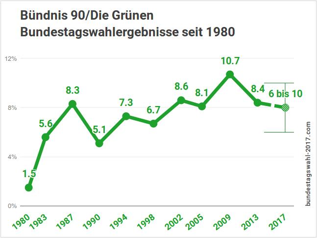 Ergebnisse der Grünen bei Bundestagswahlen bis 2017